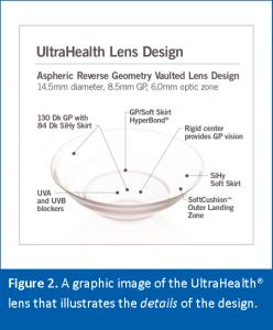 UH-FC Lens Design