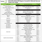 A chart for billing and coding, ICD-10, and medically necessary contact lenses