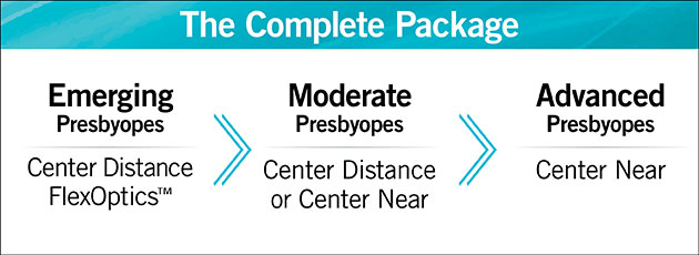 Presbyopes-Emerging-Moderate-Advanced-Center-Distance-All-Types-Complete-