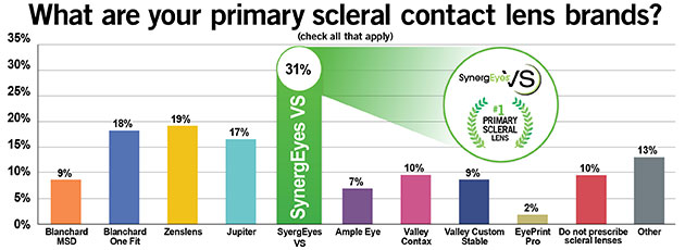 Scleral-Lens-Primary-Brands-SynergEyes