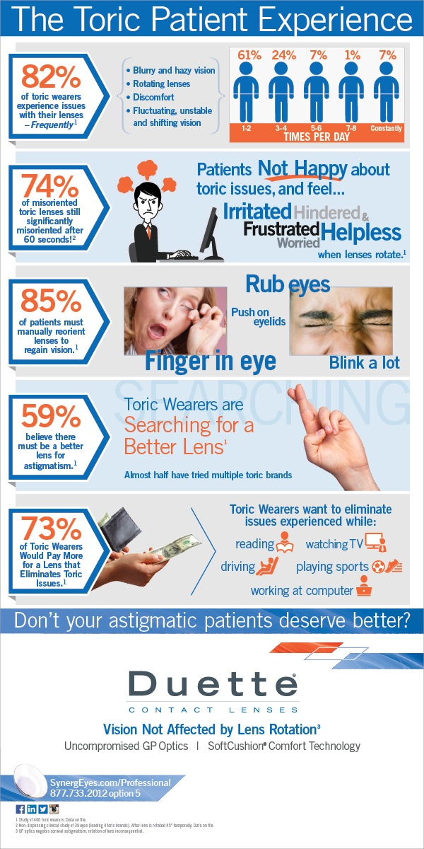 SynergEyes Studies Reveal True Toric Experience and Best Contacts for Astigmatism: Infographic